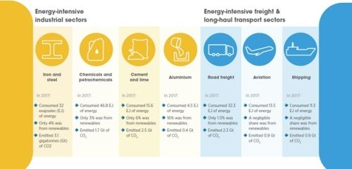 Decarbonising end-use sectors: buildings, transport, industry. Which strategies are best?