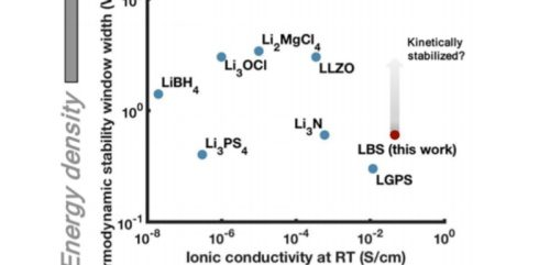 Research into solid electrolytes to improve performance of lithium-ion batteries