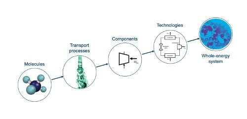 Improving cost and performance modelling for energy technologies, old and new