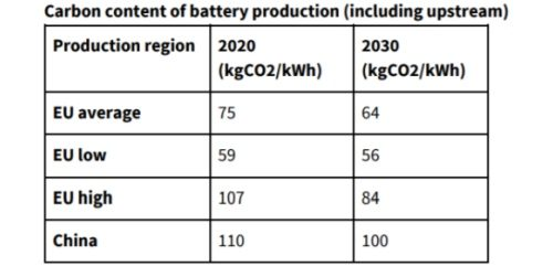 Create new laws to help bring Battery manufacturing to Europe