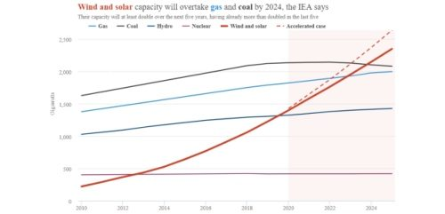 """IEA's """"accelerated case"""" becoming the norm? Global Wind + Solar to overtake Gas and Coal by 2024"""