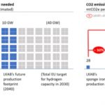 HYBRIT project: Sweden goes for zero-carbon steel