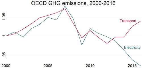 We're making much more progress decarbonising Electricity than Transport. Why?
