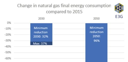 A new EU Gas Market must expose it to all clean energy solutions, not just gas-on-gas