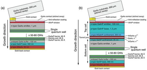 Quantum Well solar cell sets new record for converting light to energy