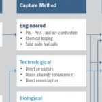 U.S. supports carbon capture R&D and commercialisation