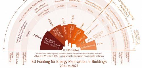 EU Buildings Renovations: get ready for minimum energy performance standards (MEPS)