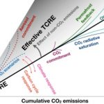 """How the global """"carbon budget"""" is calculated, and predictions improved"""