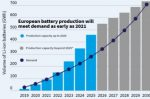For energy security and waste reduction, EV battery manufacture in Europe is on the horizon