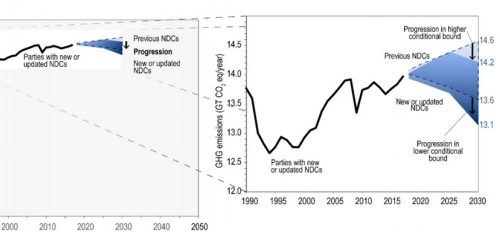 Updated NDCs: World committing to 0.5% emissions cuts by 2030. It should be 45%