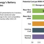 Outlook USA: even with battery costs, Wind and Solar can undercut Coal and Gas by 2023-24