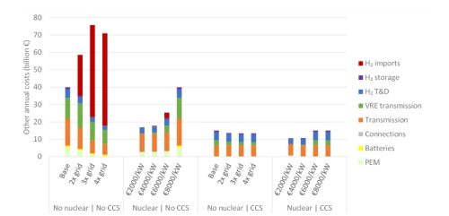 Public opposition and grid integration costs: the two limiting factors for Wind?