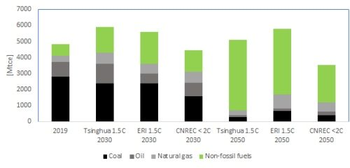 China: decoupling GDP growth from rising emissions