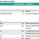 New U.S. Offshore Wind target: from standing start to 30GW by 2030