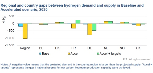NW Europe's Hydrogen targets: ambition must match reality