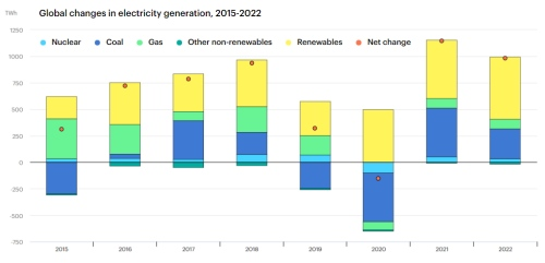 Record global power sector emissions by 2022, because Renewables aren't growing fast enough