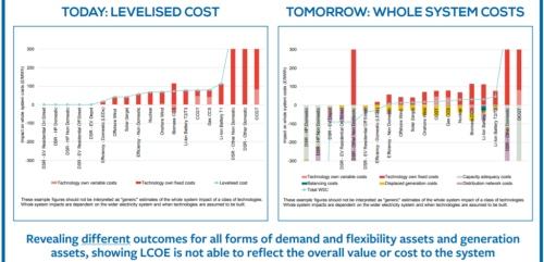 We're not costing energy correctly: reward clean energy optimisation, not maximum generation
