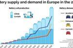 EU: Slow-moving CO2 targets for cars put EV battery boom at risk