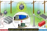 Compact voltage converters for integrating new DERs into the grid