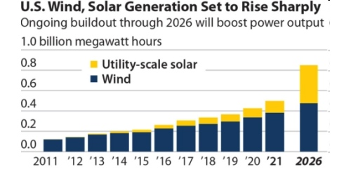 Surging U.S. renewables on track to take 30% market share by 2026