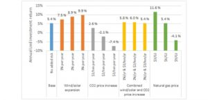 Investing in gas: the effect of carbon taxes, gas prices, and the growth of renewables