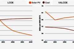 IEA: solar's exponential growth could make it less competitive, not more