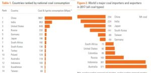 Transition: nation-by-nation review of race to phaseout coal