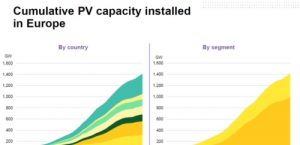 Solar consumption and manufacturing: can Europe re-take the lead?