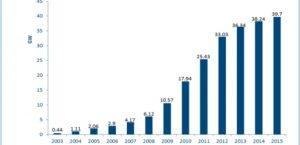 The rapid growth of solar integration into grids: learn from Germany