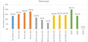 Developing World: cashflow analysis shows gas, coal far more profitable than clean energy