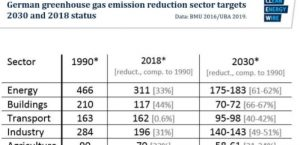 Leaked German govt report: emissions target will be missed despite on-target renewables
