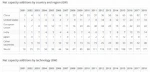 IEA: Renewables growth worldwide is stalling