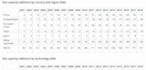 IEA: Renewables growth worldwide is stalling