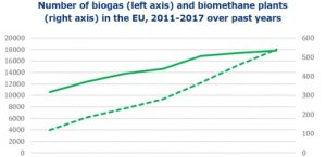 Biogas and Biomethane in Europe: Denmark, Germany, Italy lead
