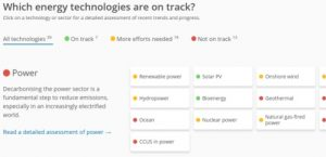 IEA clean energy progress report: Only 7 technologies/sectors on track, 38 not