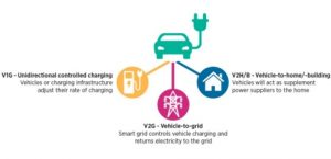 Smart Charging: parked EV batteries can save billions in grid balancing