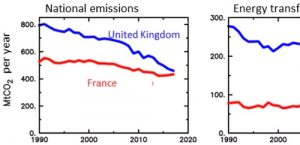 France and Britain race for carbon neutrality by 2050
