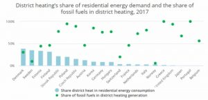 District Heating: heat-as-a-service and sector coupling