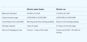 Grid balancing: Electric Cars are a lot like water heaters, so relax