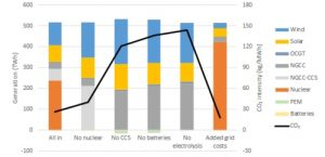 An independent Global Energy Forecast to 2050 (part 2 of 5): wind and solar