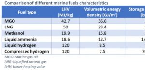 Shipping: commercially viable zero emission deep sea vessels by 2030