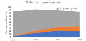 An independent Global Energy Forecast to 2050 (part 5 of 5): Electric cars
