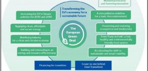 How will we pay for the European Green Deal?