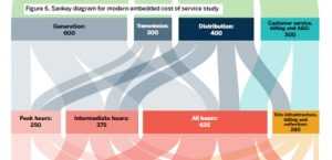 Electric utilities: pathway to a costs and pricing revolution