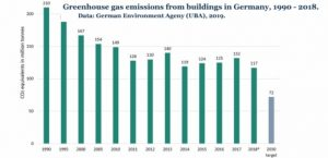 No Energiewende without Wärmewende: making Germany's Heating emissions climate neutral (...nearly)