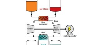 Pumped Thermal Electricity Storage: grid-scale, cheap materials, known tech, compact, install anywhere
