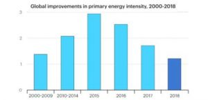 Coronavirus: economic stimulus plans open a door for clean energy