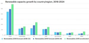 IEA: Three ways governments can keep Renewables growth on track