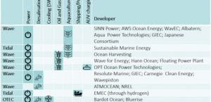 Unlocking the potential of Ocean Energy: from megawatts to gigawatts