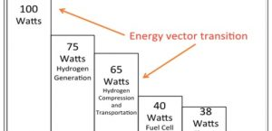 Energy conversion for Hydrogen cars is only half that for BEVs